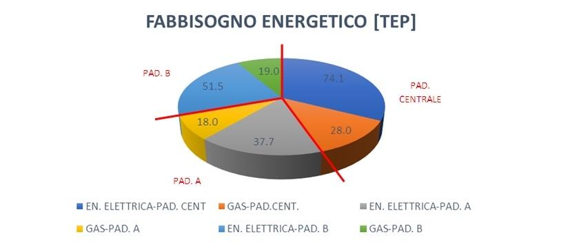 Fabbisogno Energetico degli Edifici - fiera bergamo