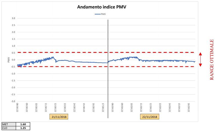 microclima indice di comfort ambientale PMV