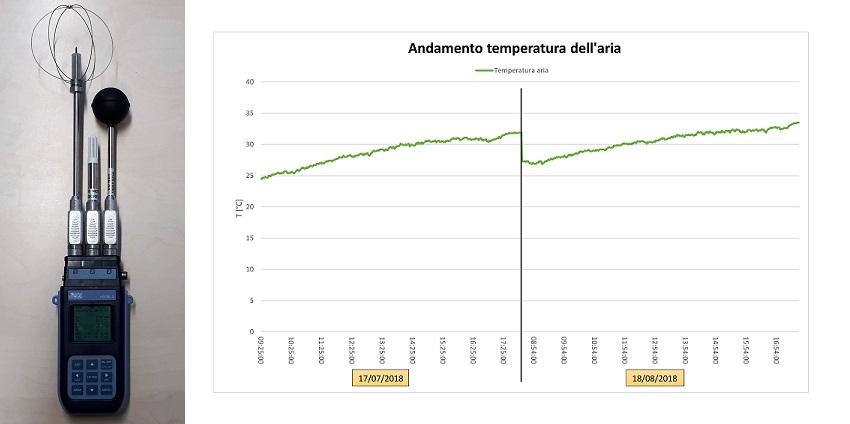 microclima temperatura dell'aria